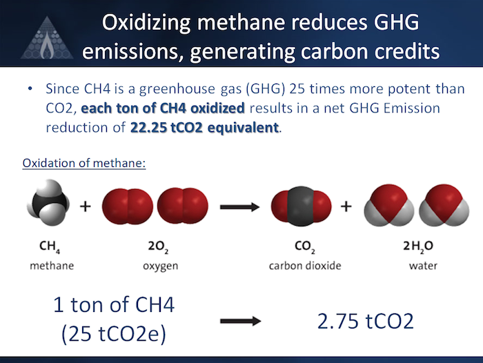 Creating Value From Methane | biothermica