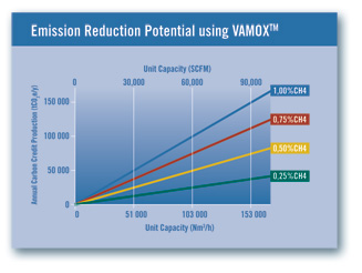 Chart showing the greenhouse gas emission reduction potential with Vamox technology